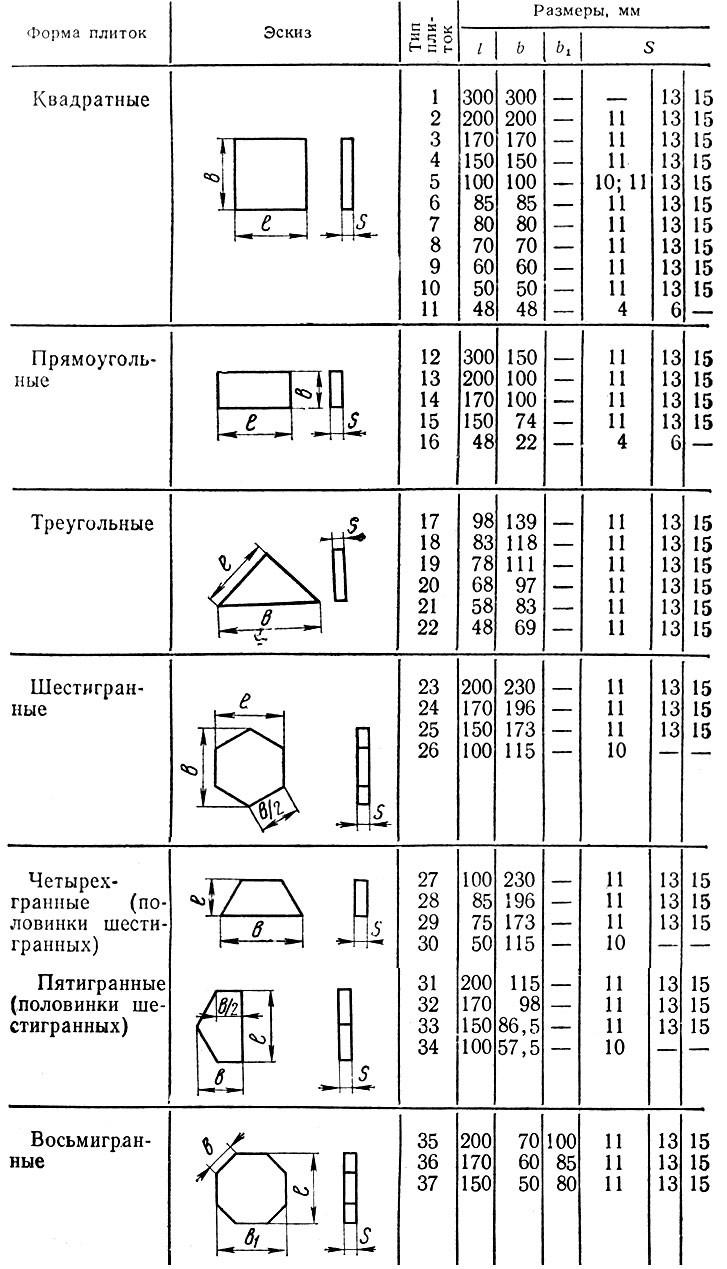 Таблица размеров и форм керамической плитки