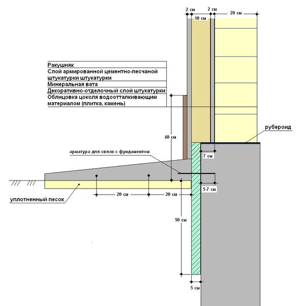 Вариант конструкции отмостки