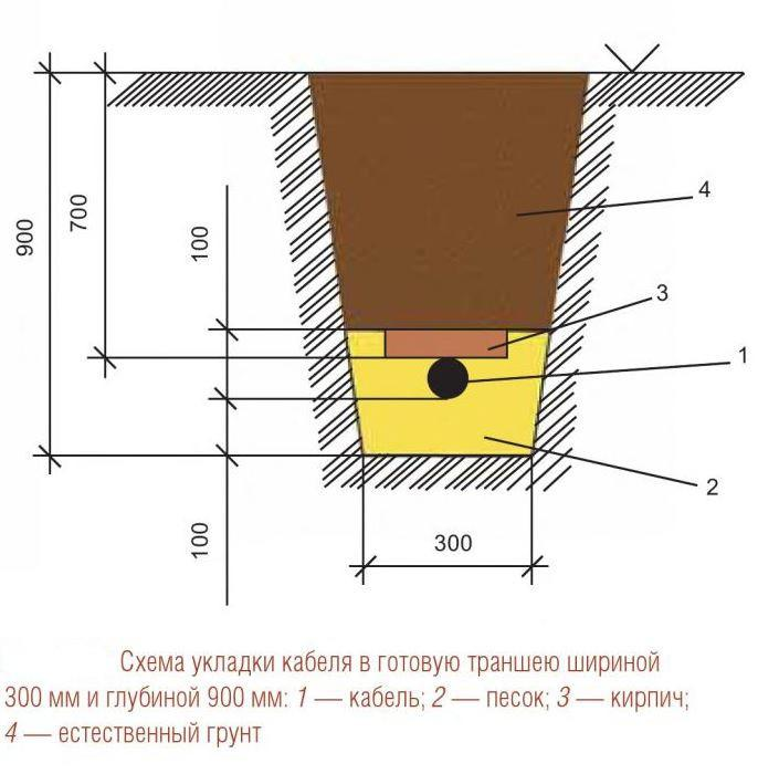 Схема укладки кабеля в траншею