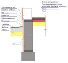 Фундамент ленточного типа