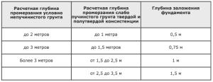 Таблица. Рекомендованные минимальные заглубления