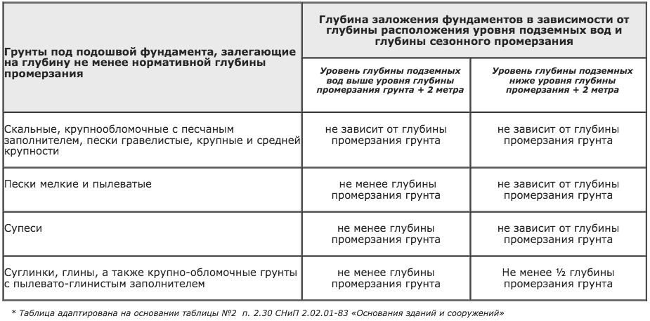 Таблица. Требования к глубине заложения фундамента