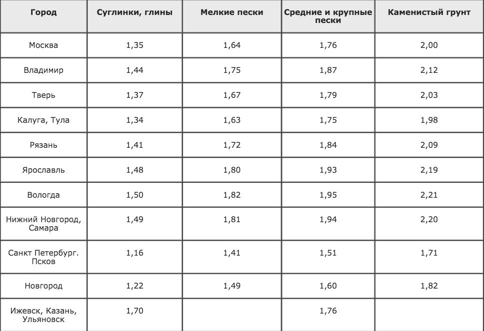 Таблица. Нормативное сезонное промерзание грунтов в разных регионах