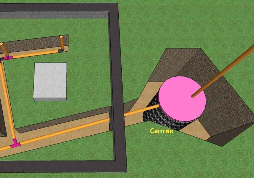 Схема подключенной к септику канализации