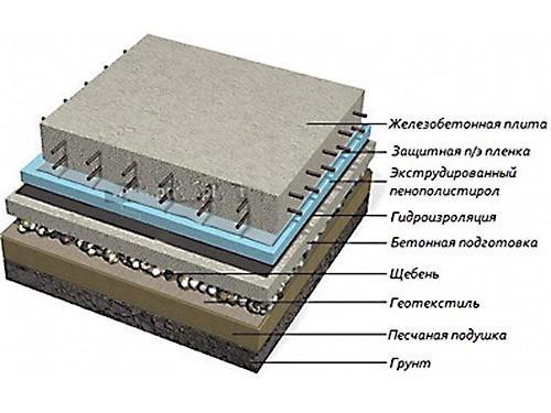 Монолитная плитная опорная конструкция