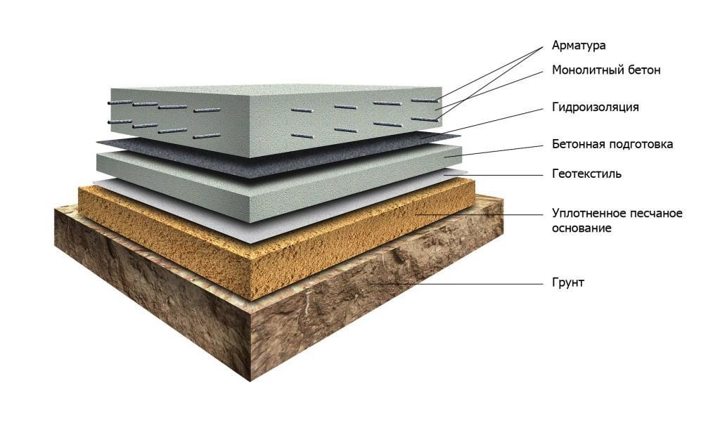 Плитные фундаментные конструкции
