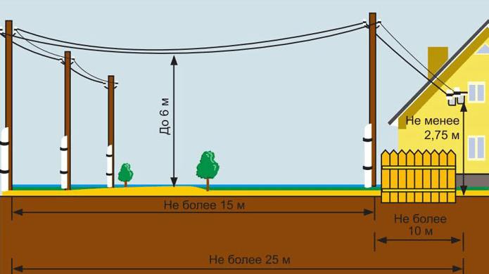 Схема воздушной прокладки кабеля