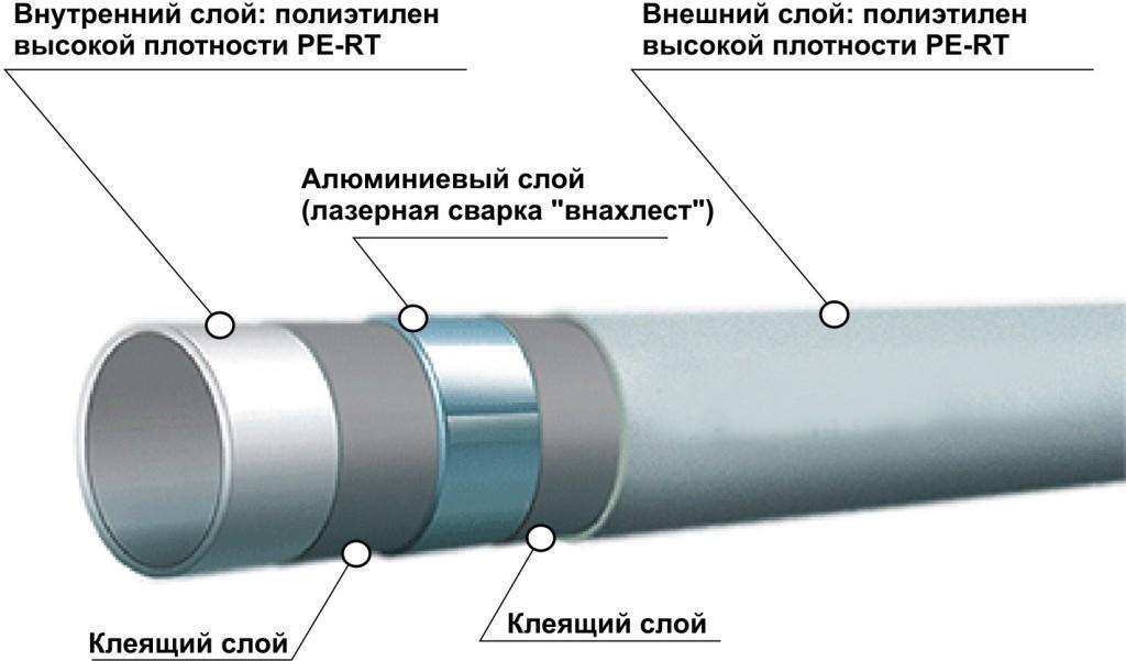 Металлопластиковая труба, схема