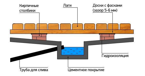 Вариант обустройства канализации в бане