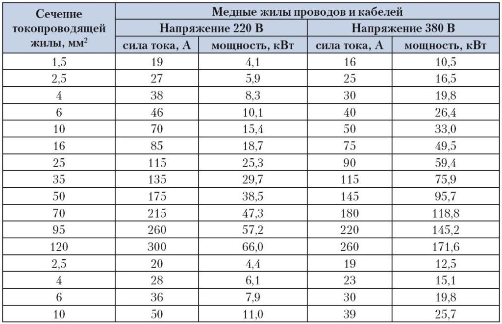 Таблица сечений токопроводящих жил