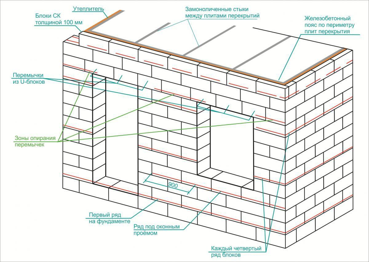 Схема правильного армирования блочных стен