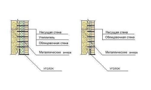 Процедура кладки