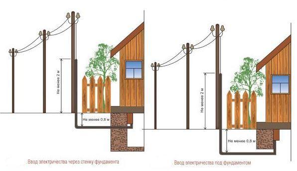 Схемы ввода электричества