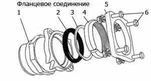1 -муфта фланцевого соединения; 2, 3, 4 - кольца, соответственно - уплотнительное, прижимное и зажимное; 5 - фланец; 6 - прижимные болты