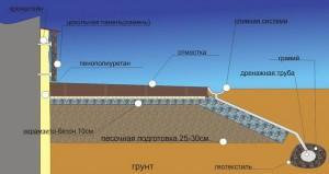 Отмостка из бетона - схема