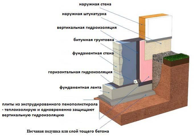 Схема изоляции