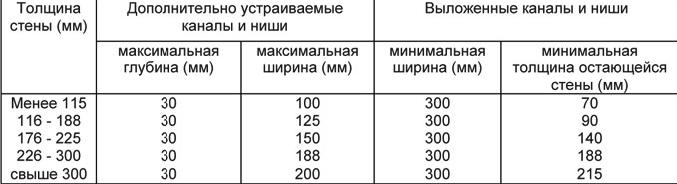 Таблица. Допустимые параметры борозд