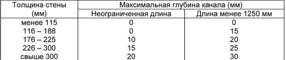 Таблица. Глубина каналов