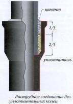 Соединение расширяющимся цементом