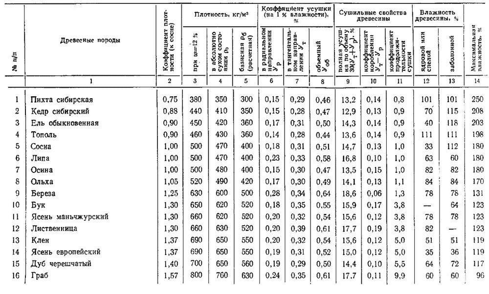 Таблица. Свойства пород древесины