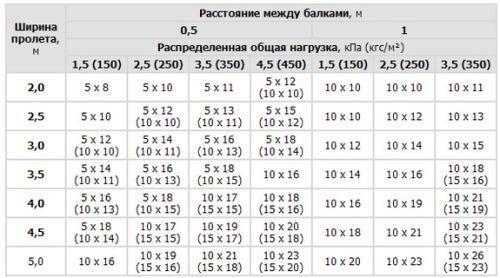 Выбор параметров балок и расстояния между ними в зависимости от ширины пролета