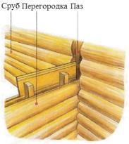 Расположение верхнего бруса перегородки