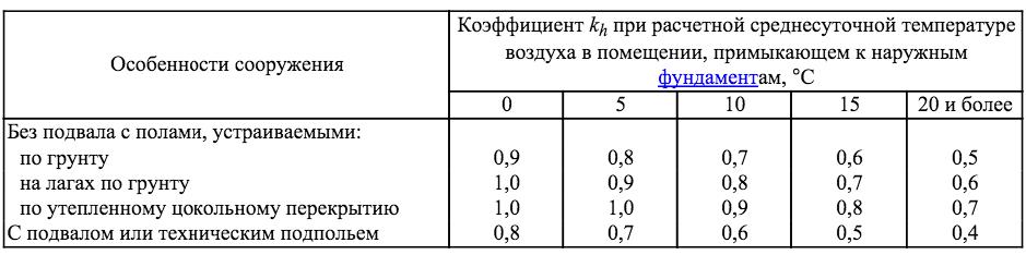 Таблица для определения коэффициента