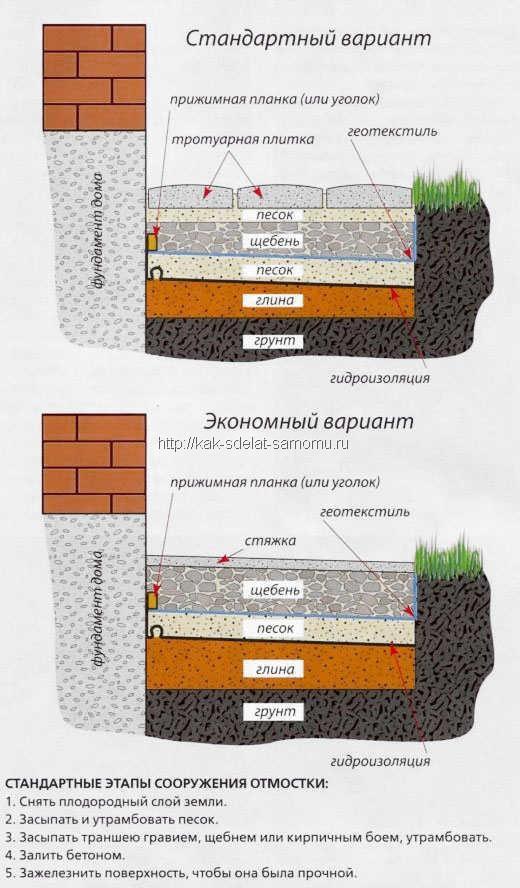 Схемы отмосток