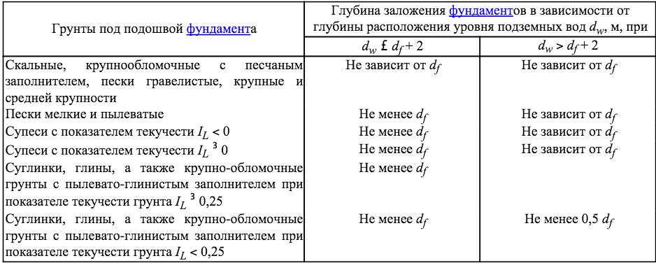 Таблица для нахождения глубины обустройства опорных конструкций