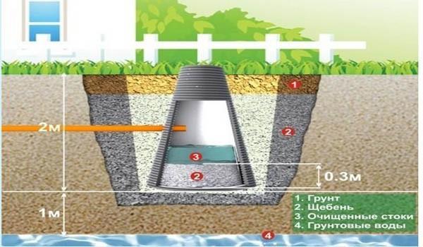 Дренажный колодец - как элемент отведения воды из бани