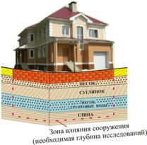 Инженерно-геологические