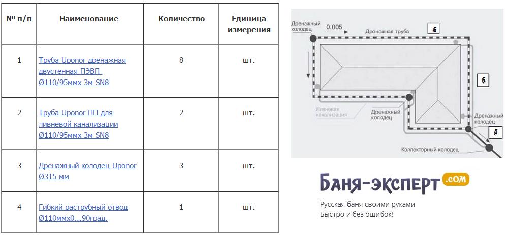 Пример спецификации для бани 6х6 м прямоугольной формы, дренажных колодцев - 3 шт.
