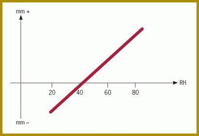 График показывает направление изменения размеров пола от влажности (RH)