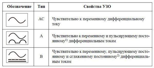 Классификация по типу дифференциального тока в сети