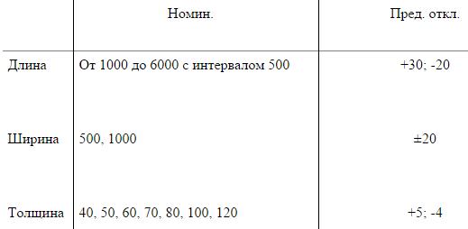 Номинальные размеры матов и предельные отклонения от номинальных размеров
