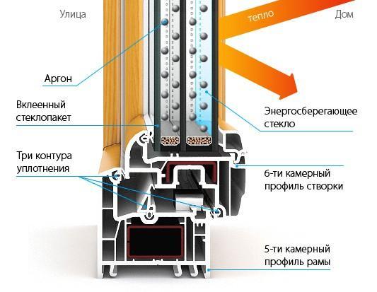 Окна Kaleva Deco с шестикамерным профилем створки