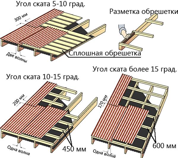 Правильная последовательность укладки ондулина на крышу
