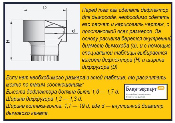 Расчет дефлектора