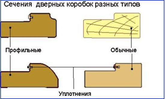 Сечения дверных коробок