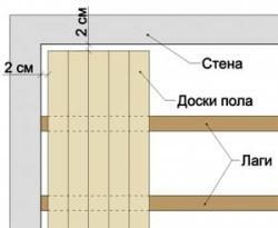 Схема зазоров при укладке пола
