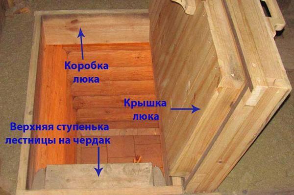Схема коробки люка