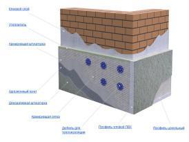 Схема отделки фасада и стен штукатурной смесью по утеплителю