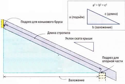 Схема положения стропильной ноги