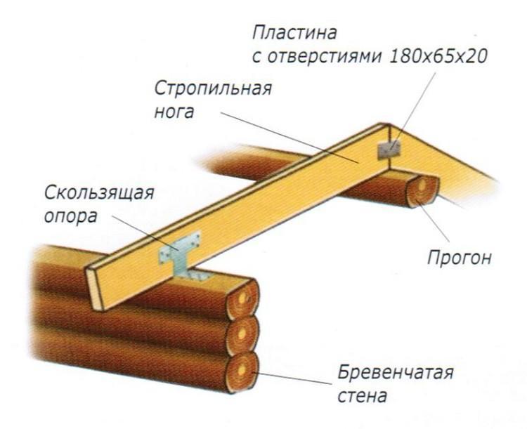 Схема стропил со скользящей опорой
