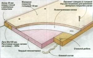 Схема укладки фанеры на лаги