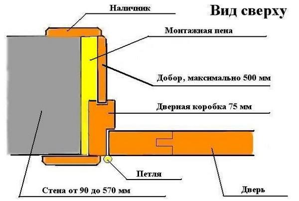 Схема установки добора