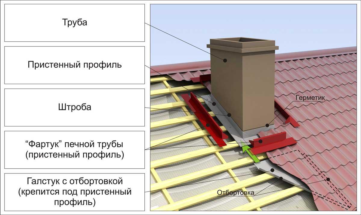 Схема установки добрных элементов вокруг дымохода