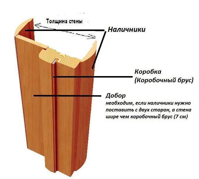 Схема установки простых доборов