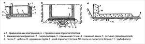 Схемы пластовых дренажей