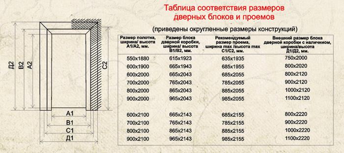 Таблица соответствия размеров дверных блоков и проемов